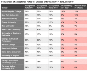 As Acceptance Rates Fall, Soft Skills Matter More Than Ever